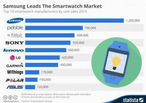 chiffre-ventes-smartwatch-en-2014